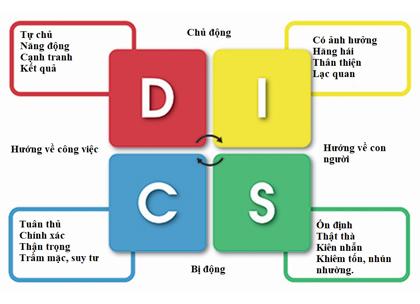 Bài trắc nghiệm DISC - Nghệ Thuật Thấu Hiểu Nhân Tâm