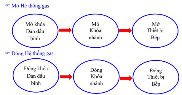 Quy trình hệ thống gas trung tâm